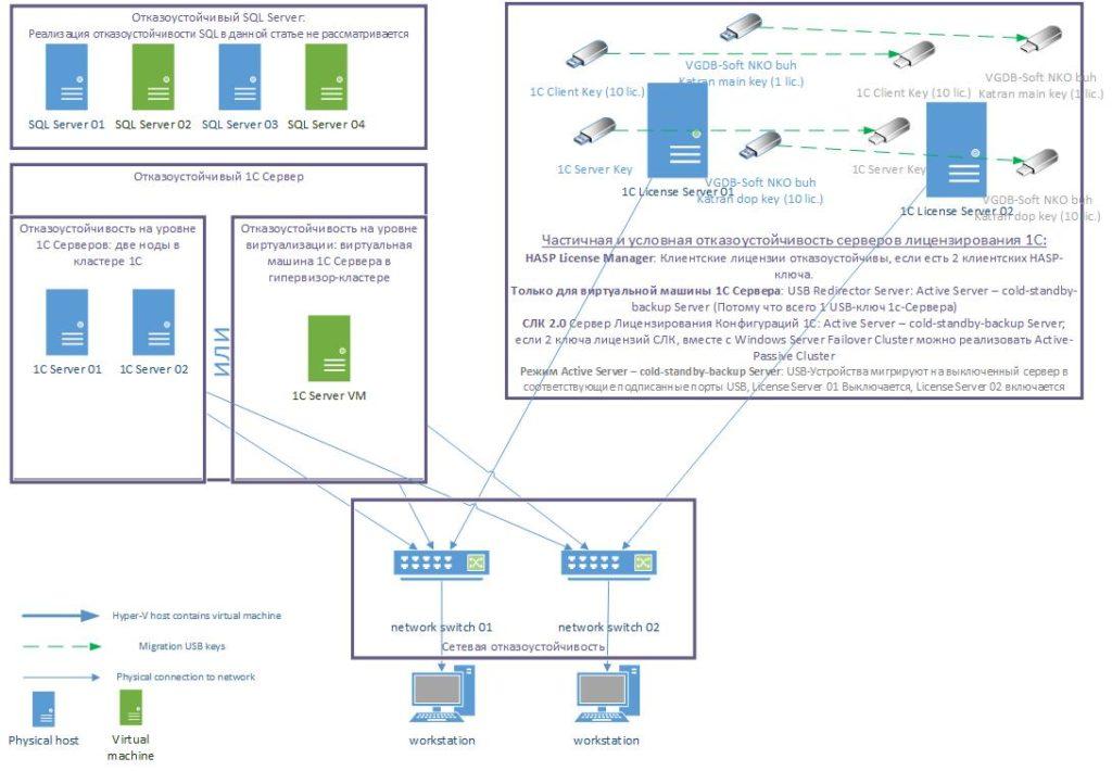 1c_failover-scheme