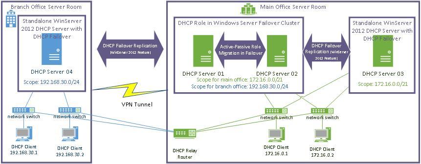 Отказоустойчивый DHCP на Windows Server